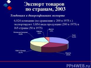 Экспорт товаров по странам, 2003 Тенденция к диверсификации экспорта  6,024 ком