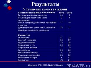 Результаты Улучшение качества жизни (% от населенияion)