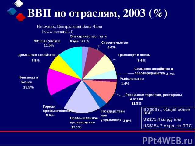 ВВП по отраслям, 2003 (%) Источник: Центральный Банк Чили (www.bcentral.cl) В 2003 г., общий объем ВВП US$71.4 млрд, или US$154.7 млрд. по ППС