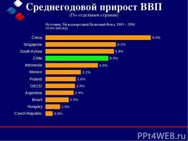Среднегодовой прирост ВВП (По отдельным странам) Источник: Международный Валютный Фонд, 1990 – 2004 (www.imf.org)