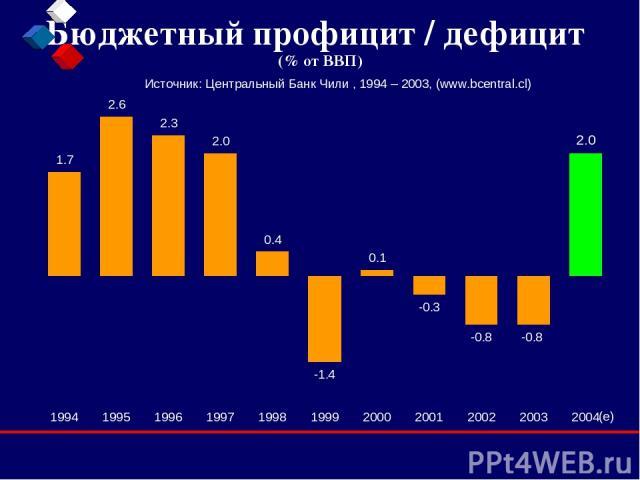 Бюджетный профицит / дефицит (% от ВВП) Источник: Центральный Банк Чили , 1994 – 2003, (www.bcentral.cl)