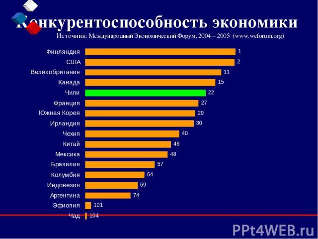 Конкурентоспособность экономики Источник: Международный Экономический Форум, 2004 – 2005 (www.weforum.org)