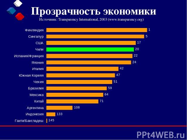 Прозрачность экономики Источник: Transparency International, 2003 (www.transparency.org)