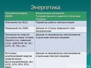Энергетика Показатели модели GAINS Аналогичные показатели Государственного комит