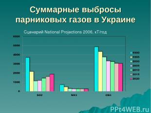 Суммарные выбросы парниковых газов в Украине Сценарий National Projections 2006,