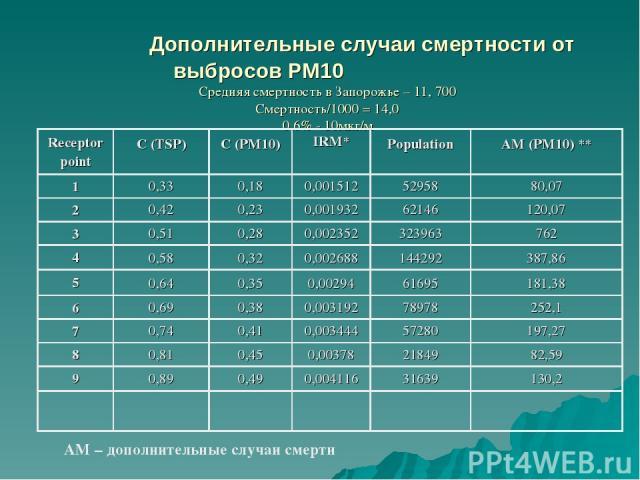 Дополнительные случаи смертности от выбросов РМ10 Средняя смертность в Запорожье – 11, 700 Смертность/1000 = 14,0 0,6% - 10мкг/м AM – дополнительные случаи смерти Receptor point C (TSP)  C (PM10)  IRM* Population  AM (PM10) **  1 0,33 0,18 0,001…