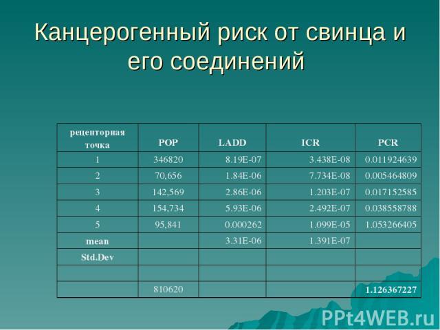 Канцерогенный риск от свинца и его соединений рецепторная точка РОР LADD ICR PCR 1 346820 8.19E-07 3.438E-08 0.011924639 2 70,656 1.84E-06 7.734E-08 0.005464809 3 142,569 2.86E-06 1.203E-07 0.017152585 4 154,734 5.93E-06 2.492E-07 0.038558788 5 95,8…
