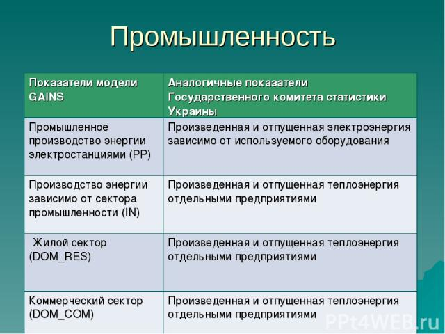 Промышленность Показатели модели GAINS Аналогичные показатели Государственного комитета статистики Украины Промышленное производство энергии электростанциями (PP) Произведенная и отпущенная электроэнергия зависимо от используемого оборудования Произ…