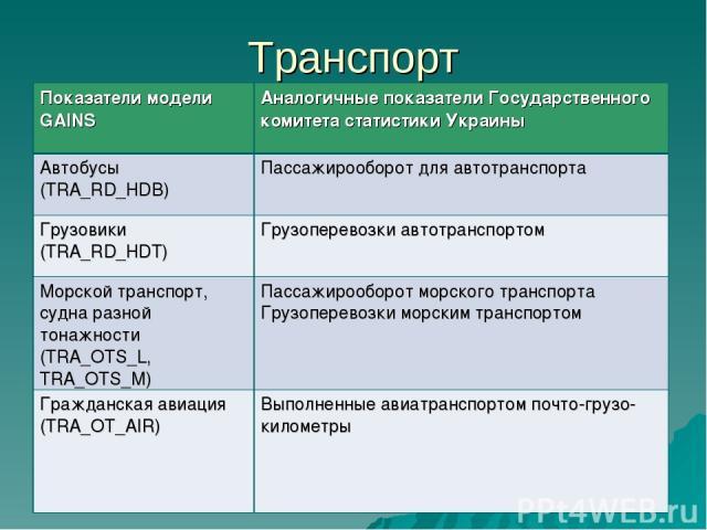 Транспорт Показатели модели GAINS Аналогичные показатели Государственного комитета статистики Украины Автобусы (TRA_RD_HDB) Пассажирооборот для автотранспорта Грузовики (TRA_RD_HDT) Грузоперевозки автотранспортом Морской транспорт, судна разной тона…