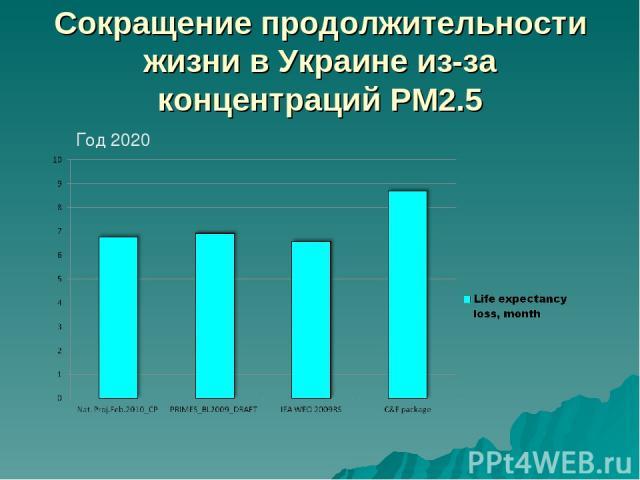 Сокращение продолжительности жизни в Украине из-за концентраций PM2.5 Год 2020