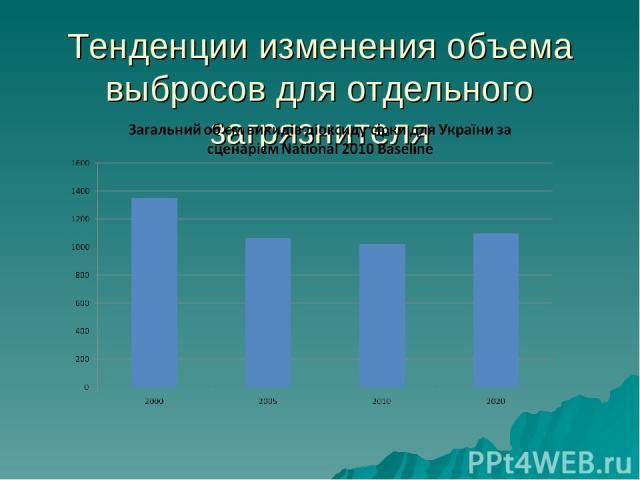 Тенденции изменения объема выбросов для отдельного загрязнителя