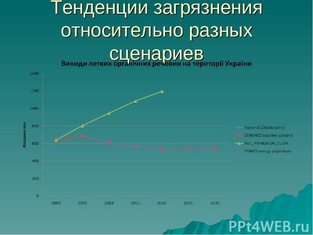 Тенденции загрязнения относительно разных сценариев
