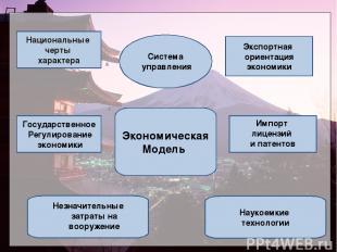 Национальные черты характера Экспортная ориентация экономики Система управления