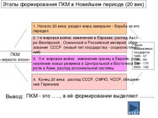Этапы формирования ПКМ в Новейшем периоде (20 век) ПКМ «зеркало эпохи» 1. Начало