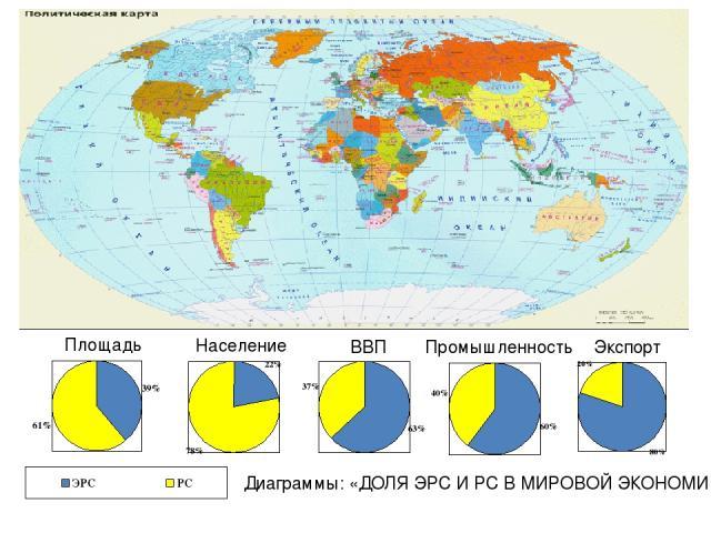 Диаграммы: «ДОЛЯ ЭРС И РС В МИРОВОЙ ЭКОНОМИКЕ» Площадь Население ВВП Промышленность Экспорт