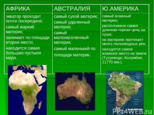 АФРИКА АВСТРАЛИЯ Ю.АМЕРИКА экватор проходит почти посередине; самый жаркий матер