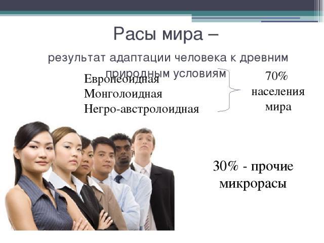 Расы мира – результат адаптации человека к древним природным условиям Европеоидная Монголоидная Негро-австролоидная 70% населения мира 30% - прочие микрорасы