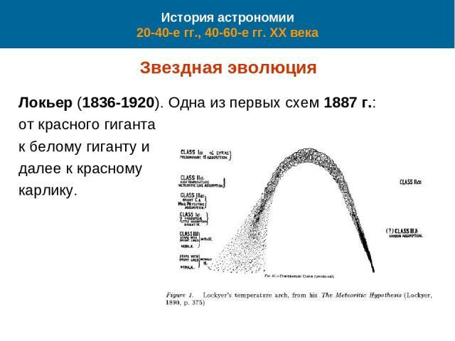 История астрономии 20-40-е гг., 40-60-е гг. XX века Звездная эволюция Локьер (1836-1920). Одна из первых схем 1887 г.: от красного гиганта к белому гиганту и далее к красному карлику.