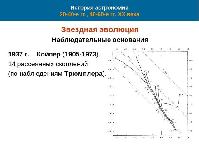 История астрономии 20-40-е гг., 40-60-е гг. XX века Звездная эволюция Наблюдательные основания 1937 г. – Койпер (1905-1973) – 14 рассеянных скоплений (по наблюдениям Трюмплера).