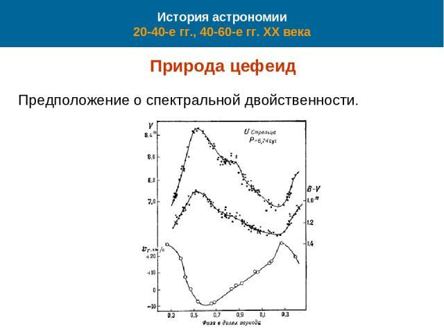 История астрономии 20-40-е гг., 40-60-е гг. XX века Природа цефеид Предположение о спектральной двойственности.
