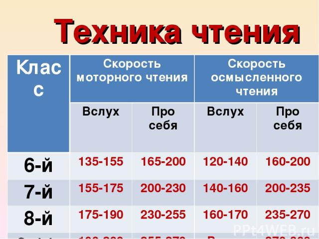 Техника чтения Класс Скорость моторного чтения Скорость осмысленного чтения Вслух Про себя Вслух Про себя 6-й 135-155 165-200 120-140 160-200 7-й 155-175 200-230 140-160 200-235 8-й 175-190 230-255 160-170 235-270 9-11-й 190-200 255-270 Выше 170 270-300