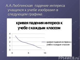 А.А.Люблинская падение интереса учащихся к учебе изобразил в следующем графике.