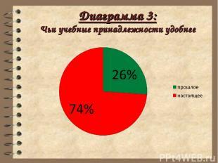 Диаграмма 3: Чьи учебные принадлежности удобнее
