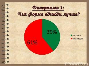 Диаграмма 1: Чья форма одежды лучше?