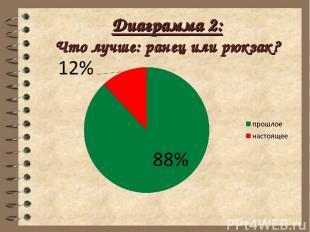 Диаграмма 2: Что лучше: ранец или рюкзак?