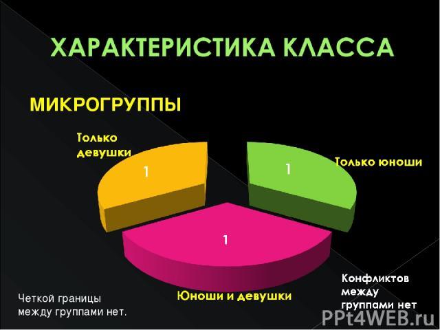 МИКРОГРУППЫ Четкой границы между группами нет.