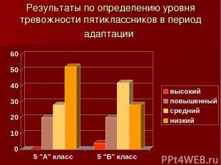 Результаты по определению уровня тревожности пятиклассников в период адаптации