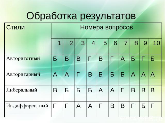 Обработка результатов Стили Номера вопросов 1 2 3 4 5 6 7 8 9 10 Авторитетный Б В В Г В Г А Б Г Б Авторитарный А А Г В Б Б Б А А А Либеральный В Б Б Б А А Г В В В Индифферентный Г Г А А Г В В Г Б Г