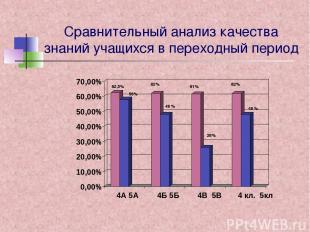 Сравнительный анализ качества знаний учащихся в переходный период 0,00% 10,00% 2