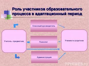 Роль участников образовательного процесса в адаптационный период Учитель -предме