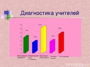 Диагностика учителей 0% 5% 10% 15% 20% 25% 30% 35% Многообразие предметов Автори