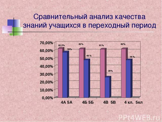 Сравнительный анализ качества знаний учащихся в переходный период 0,00% 10,00% 20,00% 30,00% 40,00% 50,00% 60,00% 70,00% 4А 5А 4Б 5Б 4В 5В 4 кл. 5кл 62,5% 62% 61% 62% 58% 48 % 26% 48 %