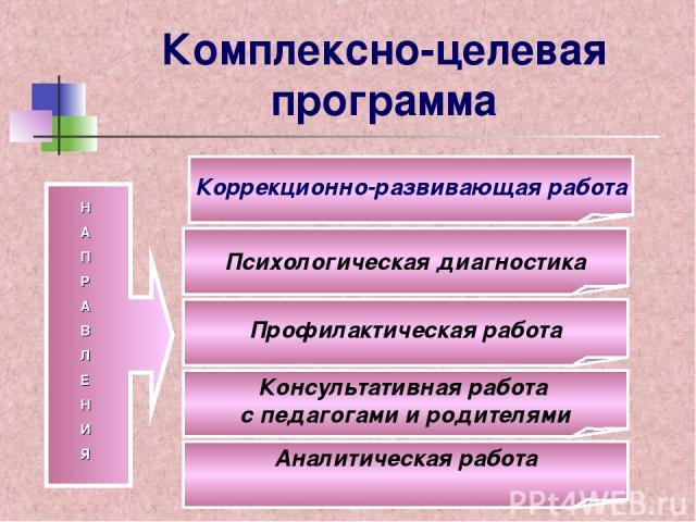 Комплексно-целевая программа Н А П Р А В Л Е Н И Я Психологическая диагностика Коррекционно-развивающая работа Профилактическая работа Консультативная работа с педагогами и родителями Аналитическая работа