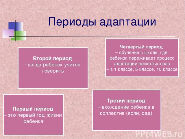 Периоды адаптации Первый период – это первый год жизни ребенка Второй период - когда ребенок учится говорить Третий период – вхождение ребенка в коллектив (ясли, сад) Четвертый период – обучение в школе, где ребенок переживает процесс адаптации неск…