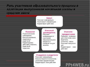 Роль участников образовательного процесса в адаптации выпускников начальной школ