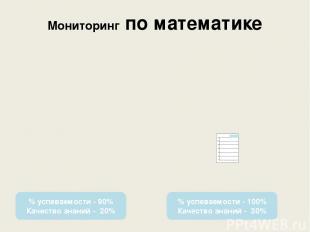 Мониторинг по математике % успеваемости - 90% Качество знаний - 20% % успеваемос