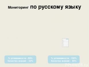 Мониторинг по русскому языку % успеваемости - 89% Качество знаний - 22% % успева