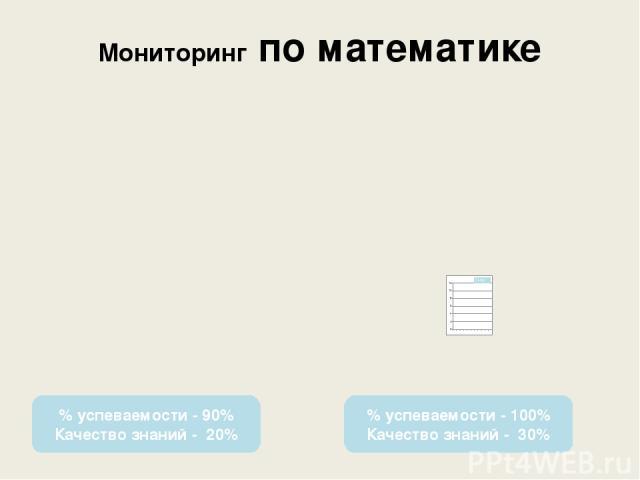 Мониторинг по математике % успеваемости - 90% Качество знаний - 20% % успеваемости - 100% Качество знаний - 30%