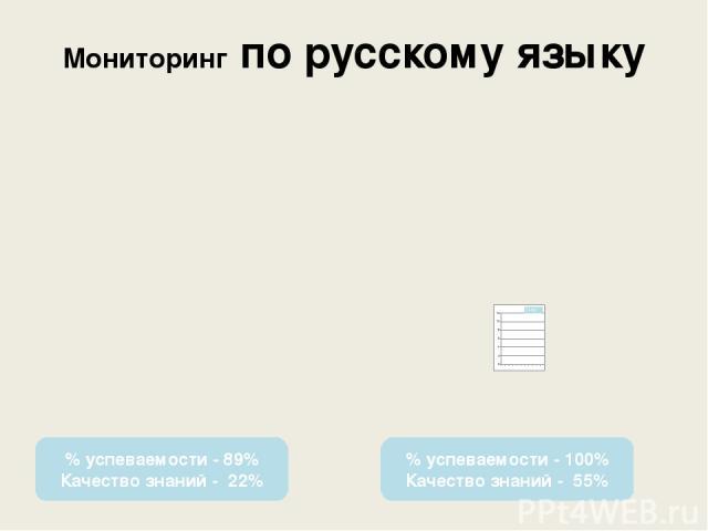 Мониторинг по русскому языку % успеваемости - 89% Качество знаний - 22% % успеваемости - 100% Качество знаний - 55%