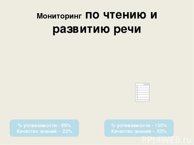 Мониторинг по чтению и развитию речи % успеваемости - 89% Качество знаний - 22% % успеваемости - 100% Качество знаний - 55%