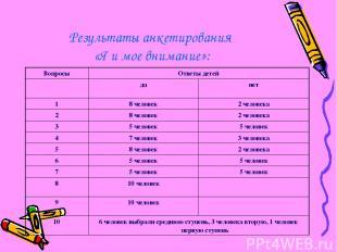 Результаты анкетирования «Я и мое внимание»: Вопросы Ответы детей да нет 1 8 чел
