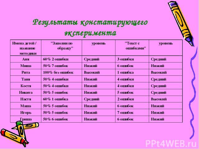Результаты констатирующего эксперимента Имена детей / название методики