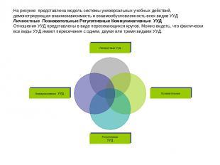 На рисунке представлена модель системы универсальных учебных действий, демонстри