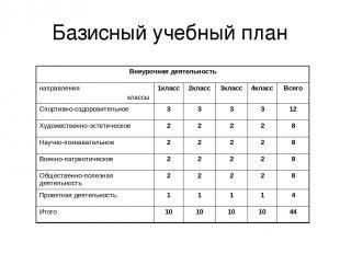 Базисный учебный план Внеурочная деятельность направления классы 1класс 2класс 3