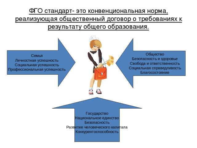 ФГО стандарт- это конвенциональная норма, реализующая общественный договор о требованиях к результату общего образования. Семья Личностная успешность Социальная успешность Профессиональная успешность Общество Безопасность и здоровье Свобода и ответс…