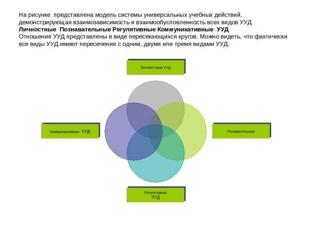 На рисунке представлена модель системы универсальных учебных действий, демонстрирующая взаимозависимость и взаимообусловленность всех видов УУД Личностные Познавательные Регулятивные Коммуникативные УУД Отношения УУД представлены в виде пересекающих…